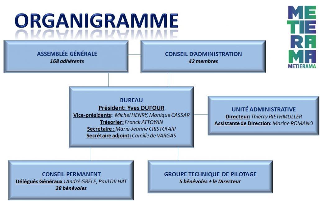 organigramme-2016