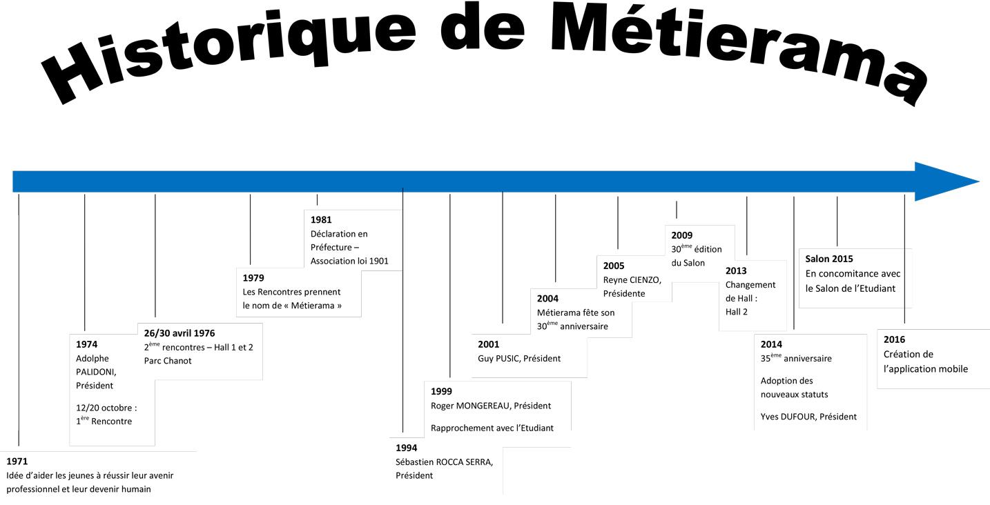 Association Metierama Le Salon Des Metiers Et Des Formations